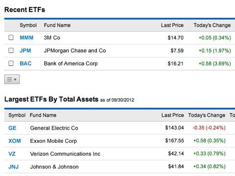 Stock options etf
