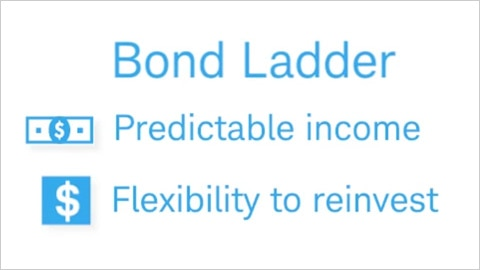 Video about the benefits of bond laddering.