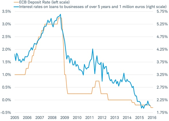 Europes adoption of negative policy rates did not lift lending rates
