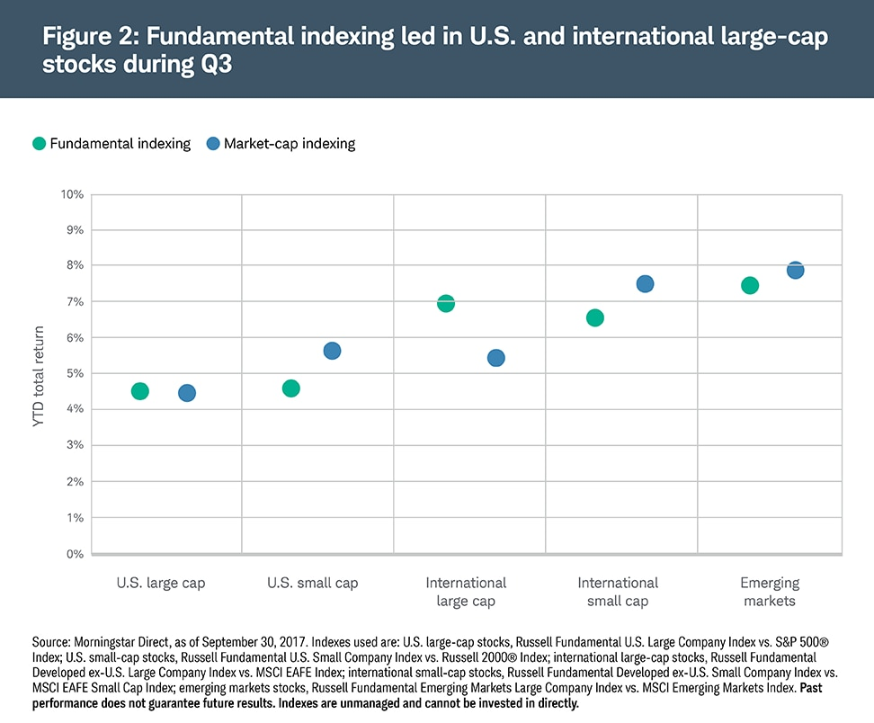 Fundamental indexing helped improve portfolio returns YTD