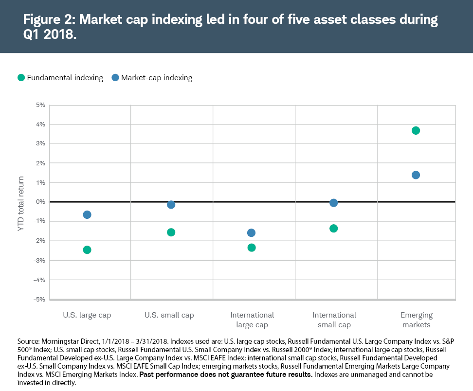 Market cap indexing led in four of five asset classes during Q1 2018.