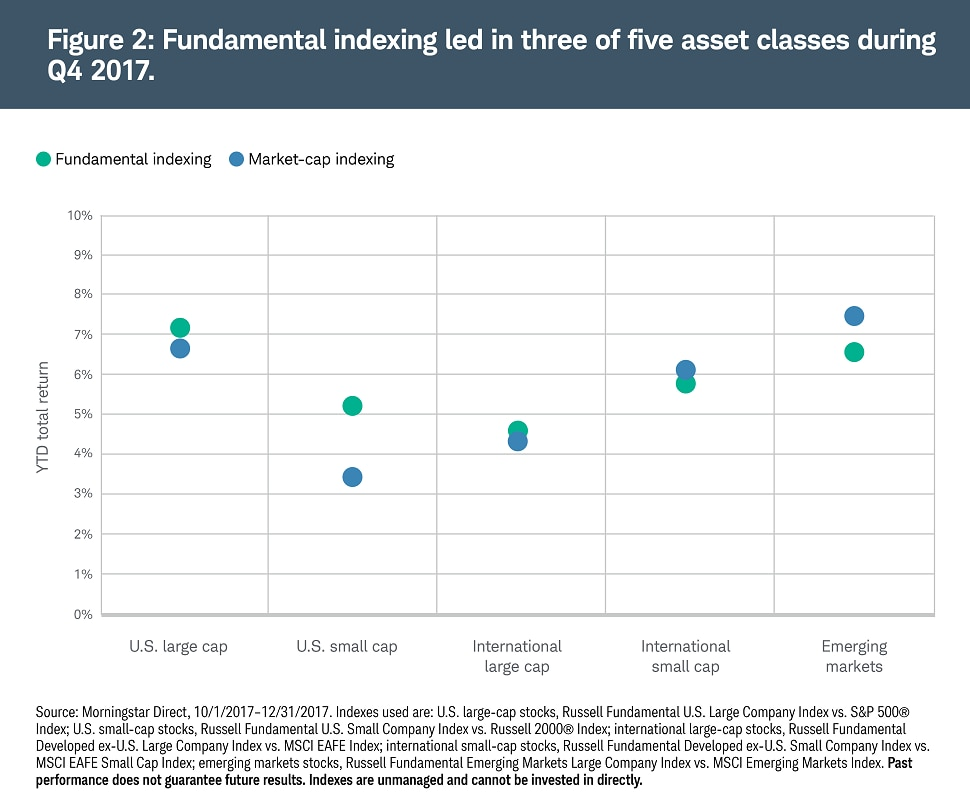 Fundamental indexing led in three of five asset classes during Q4 2017.