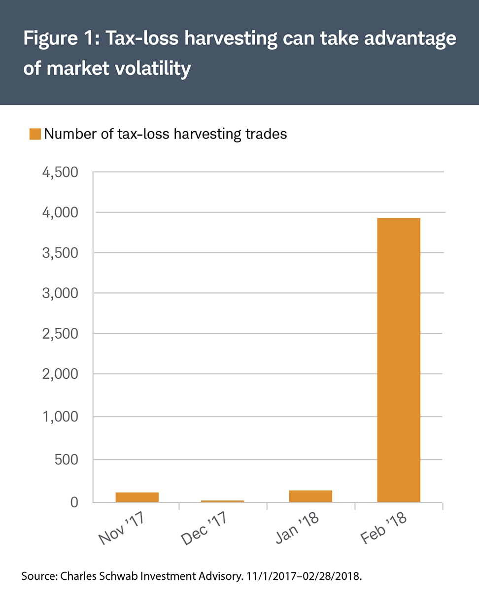 Tax-loss harvesting can take advantage of market volatility