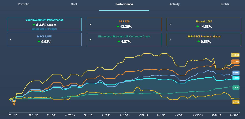 Portfolio Performance Screenshot
